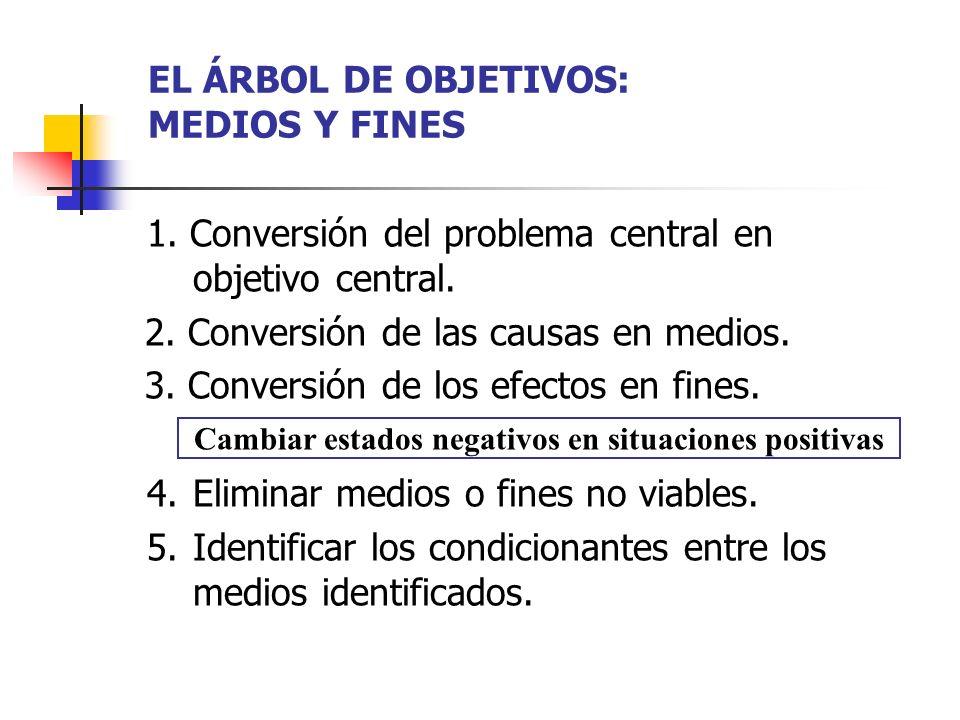 EL ÁRBOL DE OBJETIVOS: MEDIOS Y FINES