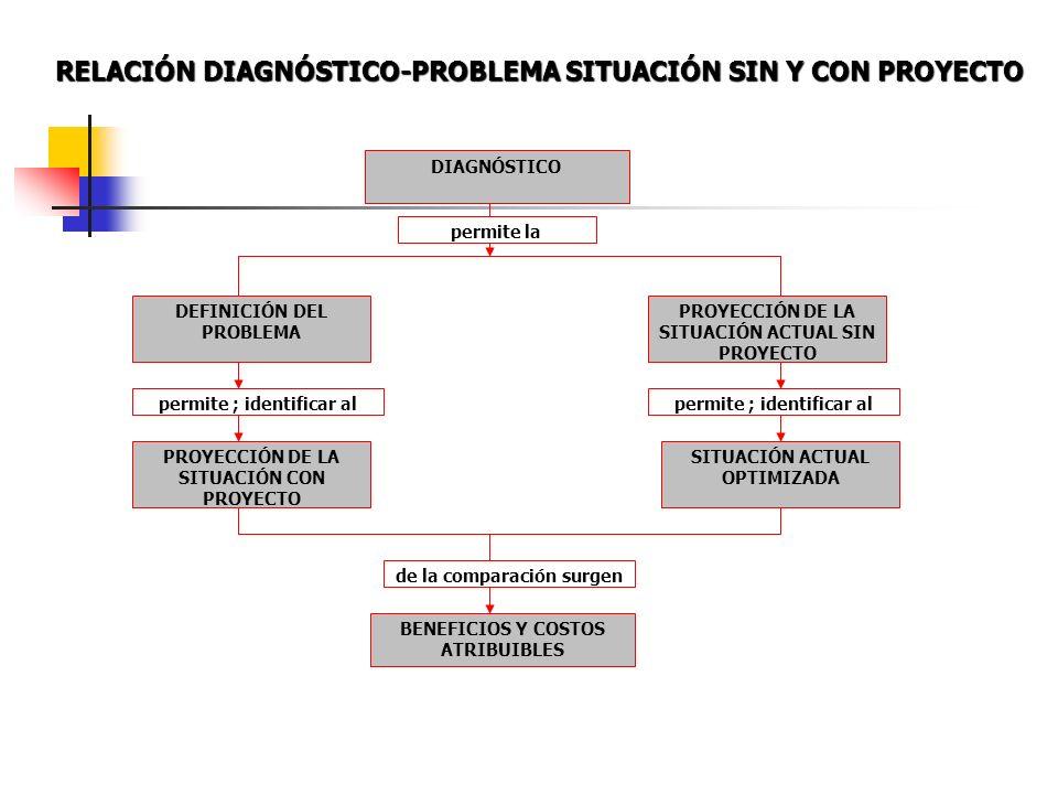 RELACIÓN DIAGNÓSTICO-PROBLEMA SITUACIÓN SIN Y CON PROYECTO