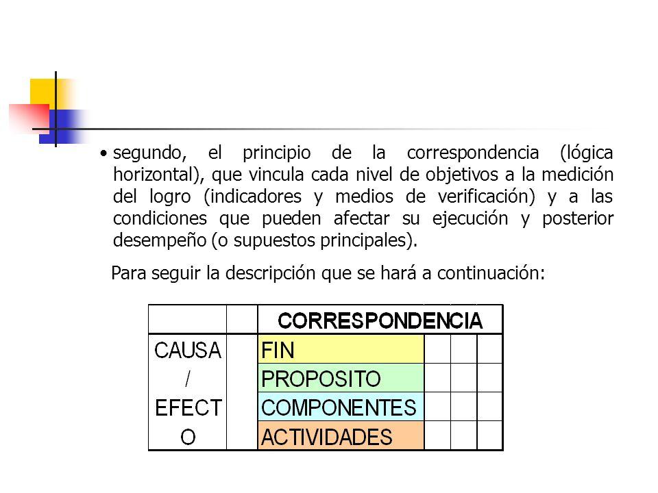 segundo, el principio de la correspondencia (lógica horizontal), que vincula cada nivel de objetivos a la medición del logro (indicadores y medios de verificación) y a las condiciones que pueden afectar su ejecución y posterior desempeño (o supuestos principales).