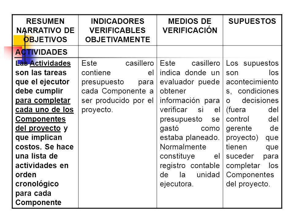RESUMEN NARRATIVO DE OBJETIVOS INDICADORES VERIFICABLES OBJETIVAMENTE