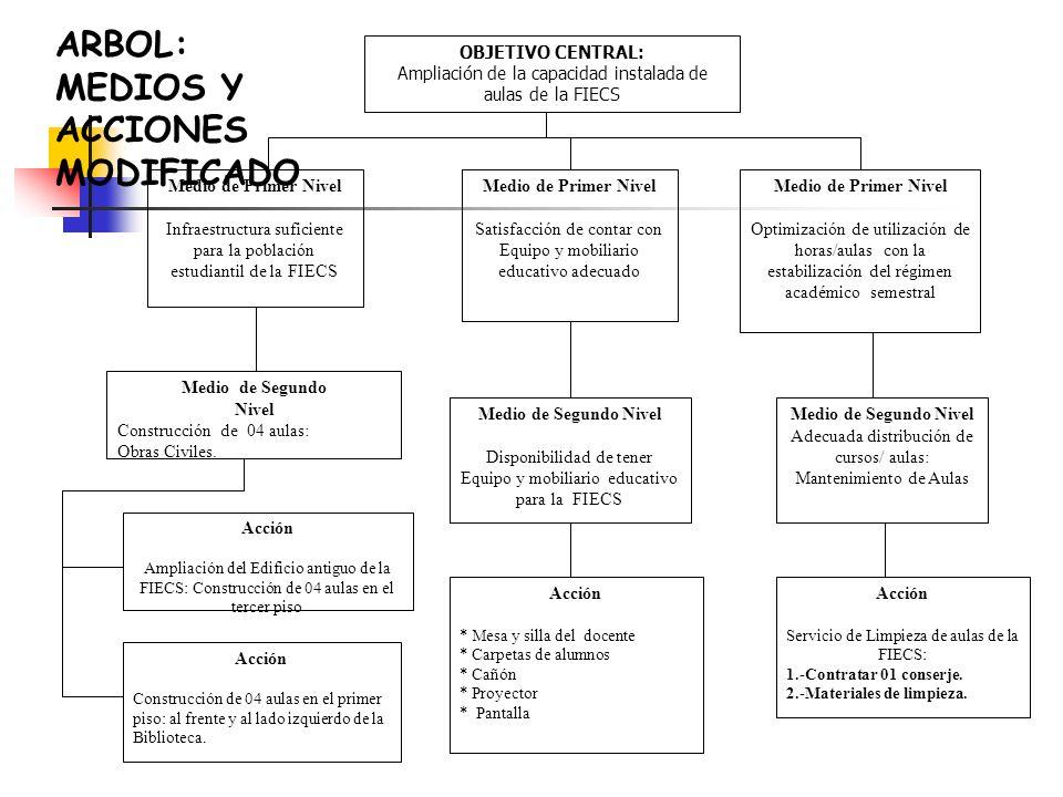 ARBOL: MEDIOS Y ACCIONES MODIFICADO