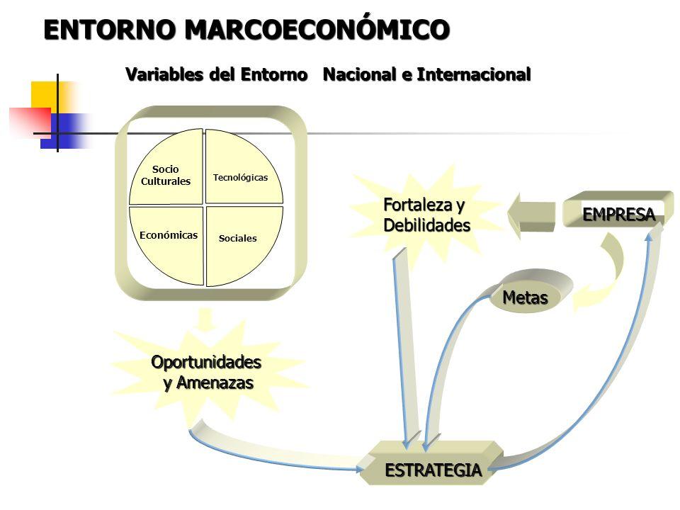 ENTORNO MARCOECONÓMICO