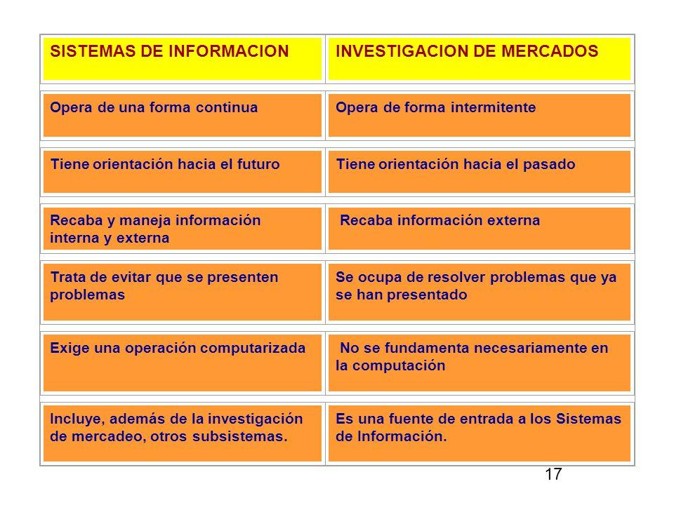 SISTEMAS DE INFORMACION INVESTIGACION DE MERCADOS
