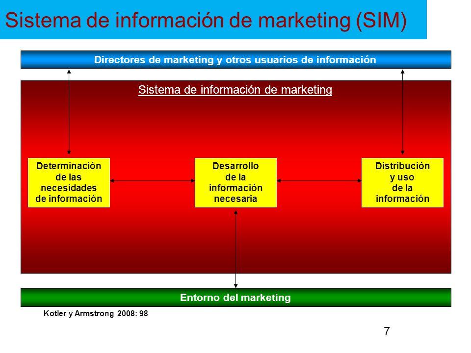 Sistema de información de marketing (SIM)