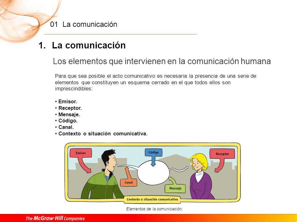 La comunicación Los elementos que intervienen en la comunicación humana.
