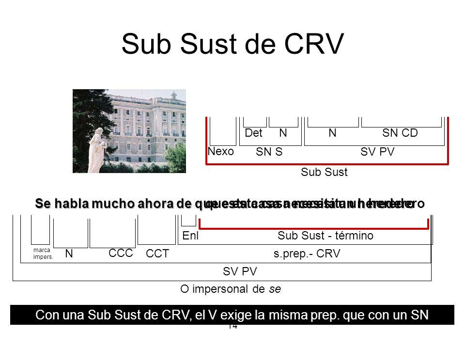 Con una Sub Sust de CRV, el V exige la misma prep. que con un SN