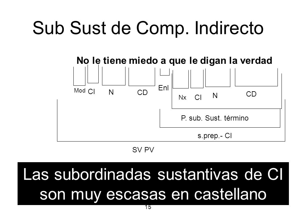 Sub Sust de Comp. Indirecto