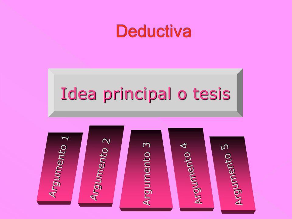 Deductiva Idea principal o tesis Argumento 1 Argumento 2 Argumento 3