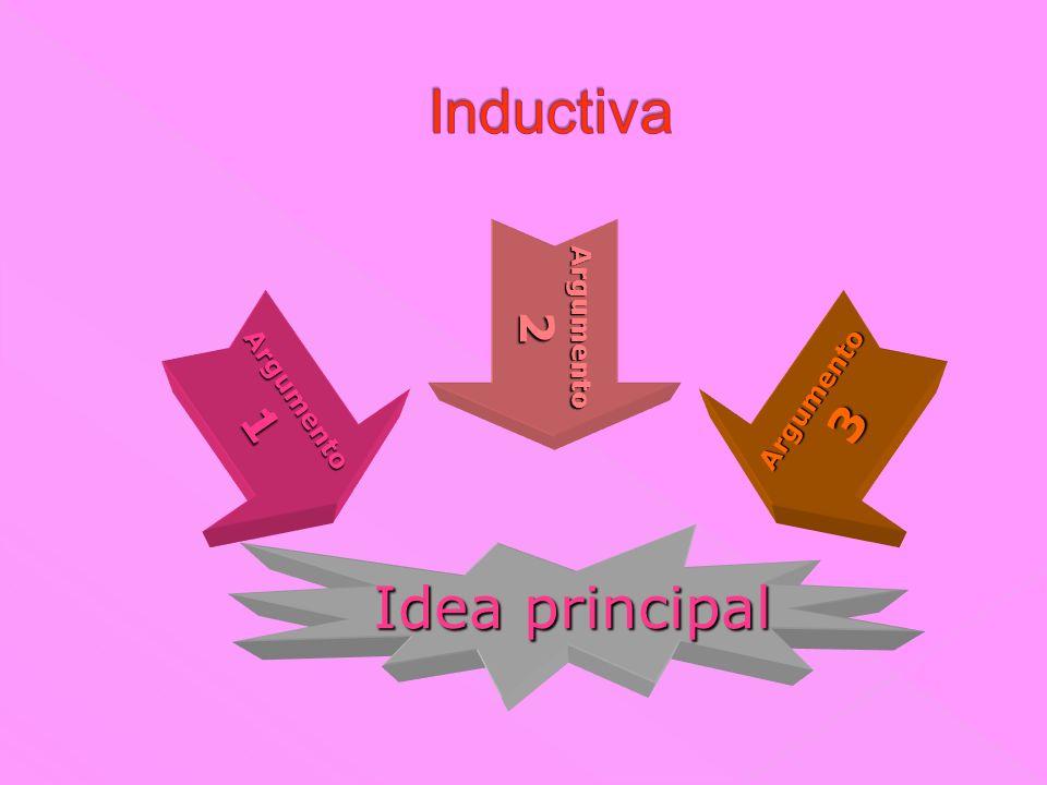 Inductiva Argumento 2 Argumento 1 Argumento 3 Idea principal