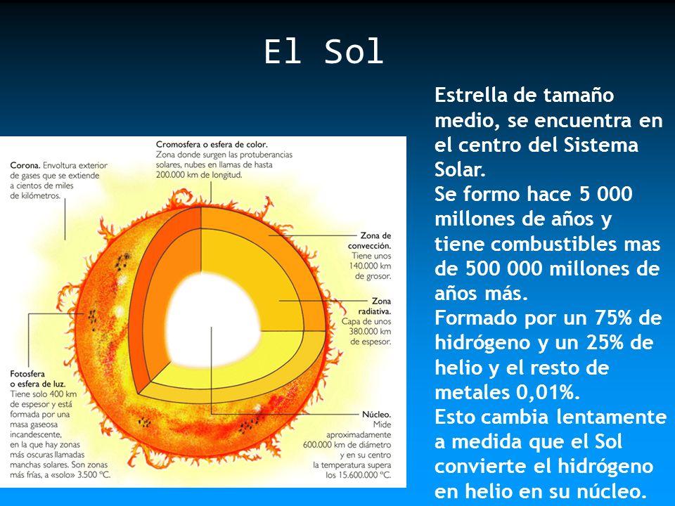 El Sol Estrella de tamaño medio, se encuentra en el centro del Sistema Solar.