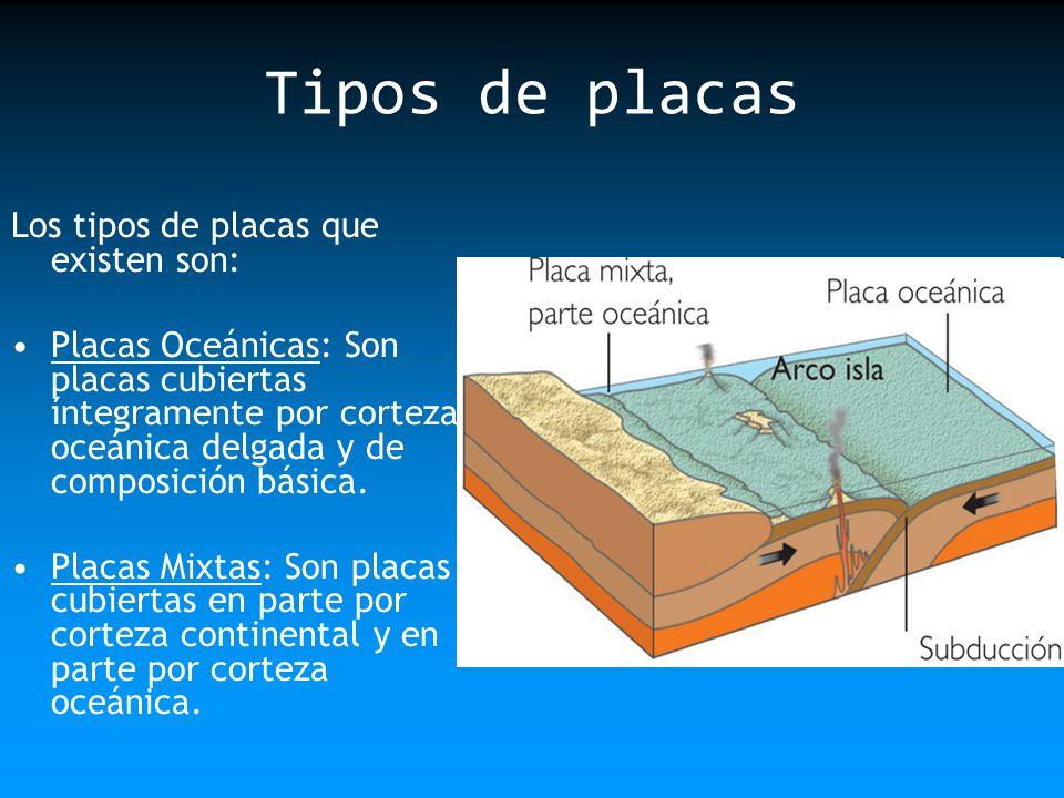 Tipos de placas Los tipos de placas que existen son:
