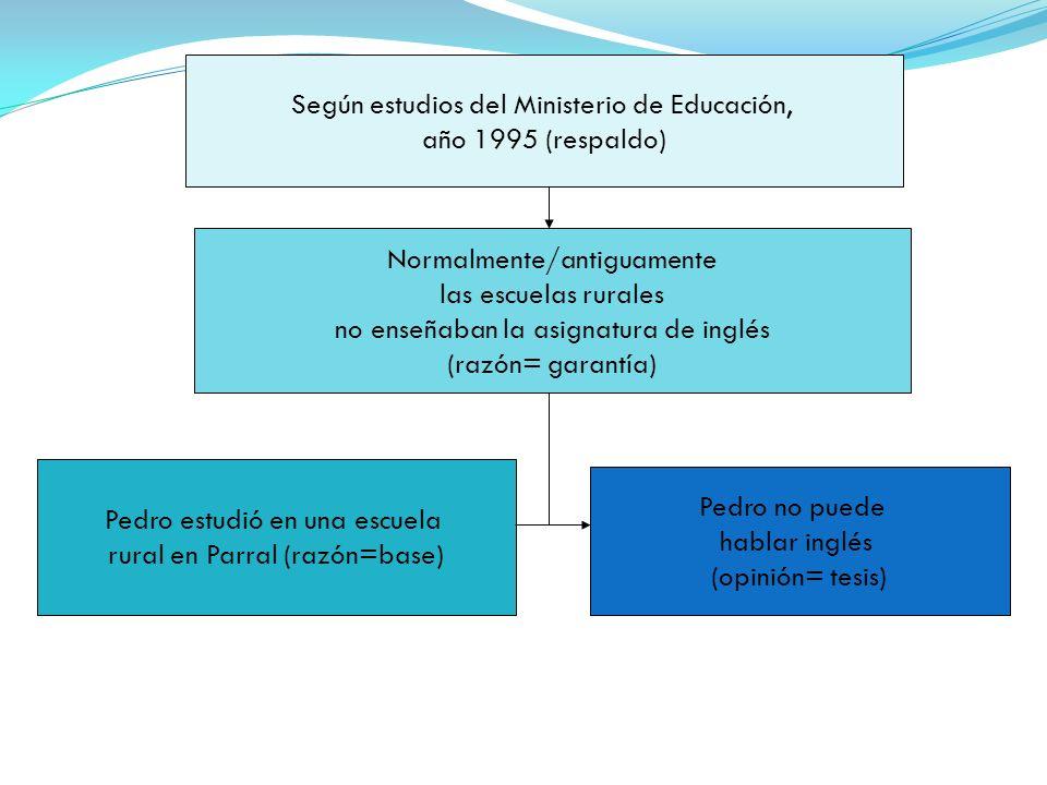 Según estudios del Ministerio de Educación, año 1995 (respaldo)