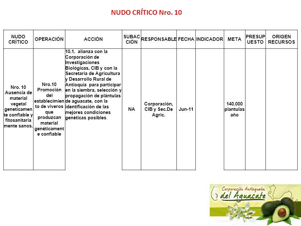 Corporación, CIB y Sec.De Agric.