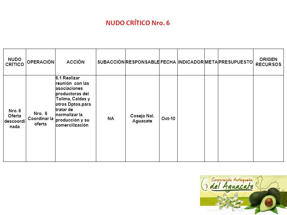 Nro. 6 Oferta descoordinada Nro. 6 Coordinar la oferta