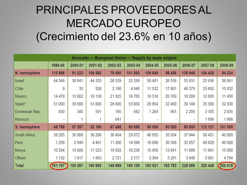 PRINCIPALES PROVEEDORES AL MERCADO EUROPEO (Crecimiento del 23