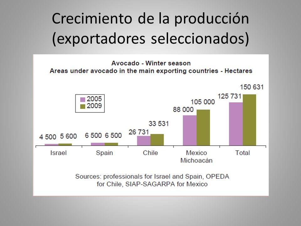 Crecimiento de la producción (exportadores seleccionados)