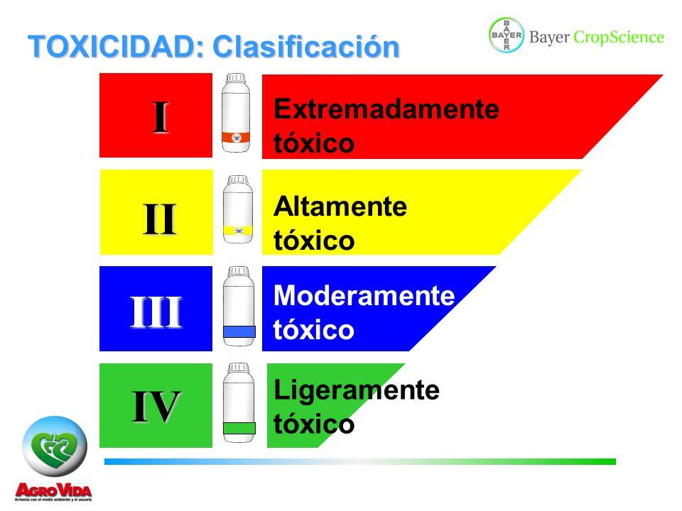 I II III IV TOXICIDAD: Clasificación Extremadamente tóxico