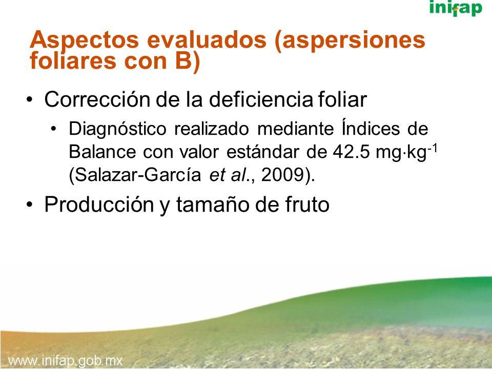 Aspectos evaluados (aspersiones foliares con B)