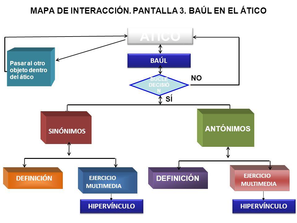 MAPA DE INTERACCIÓN. PANTALLA 3. BAÚL EN EL ÁTICO