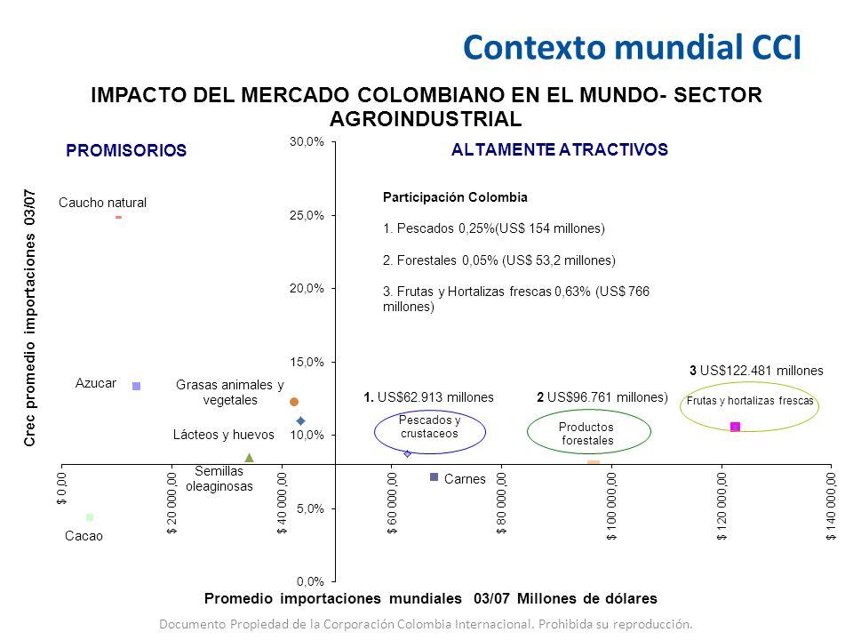 Contexto mundial CCI Participación Colombia. 1. Pescados 0,25%(US$ 154 millones) 2. Forestales 0,05% (US$ 53,2 millones)
