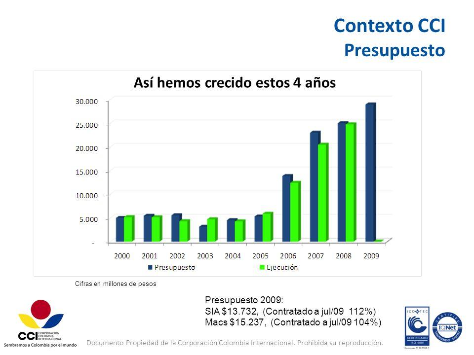 Contexto CCI Presupuesto