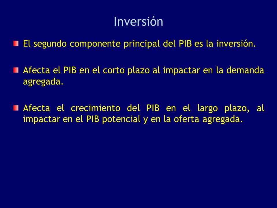 Inversión El segundo componente principal del PIB es la inversión.