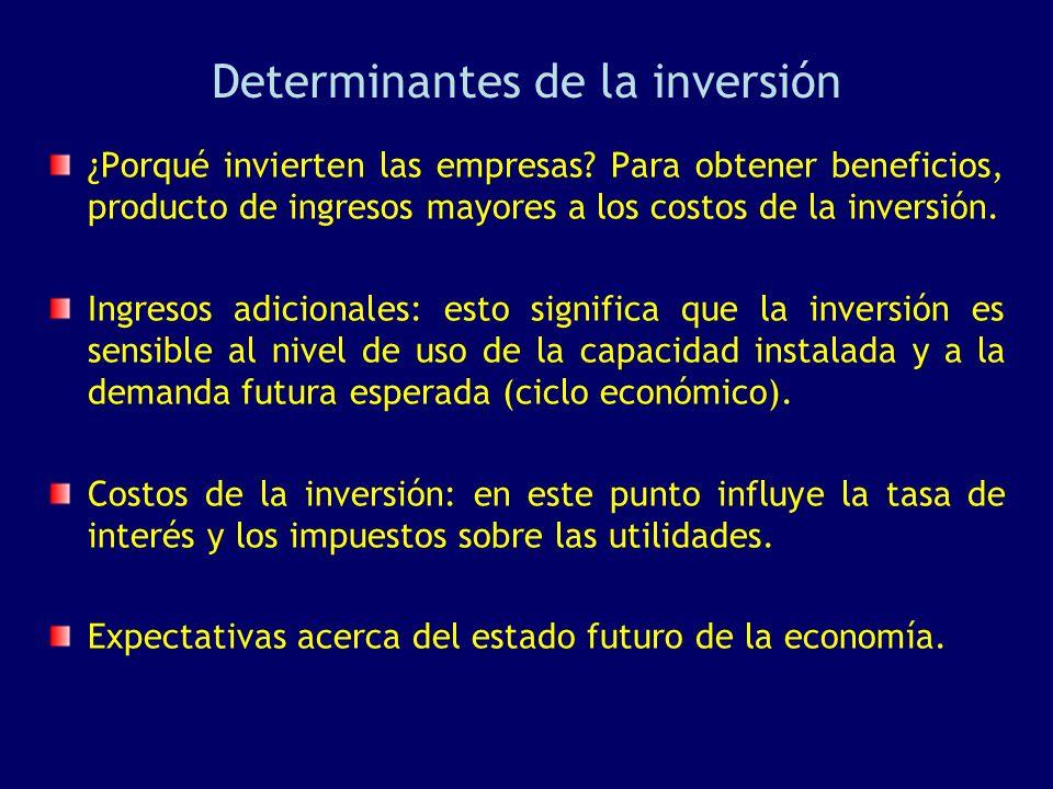Determinantes de la inversión
