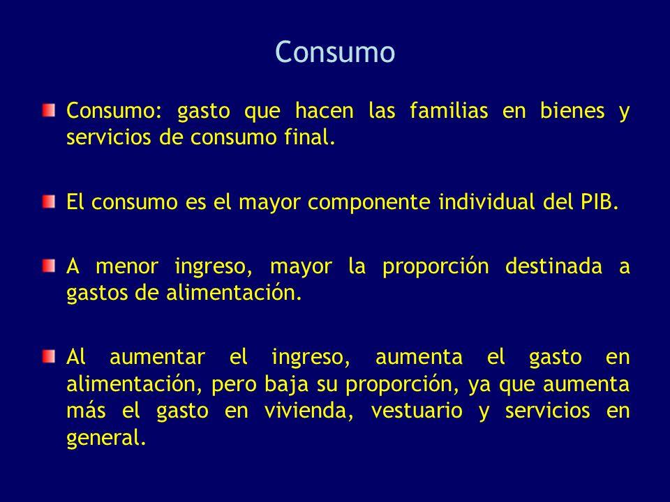 Consumo Consumo: gasto que hacen las familias en bienes y servicios de consumo final. El consumo es el mayor componente individual del PIB.
