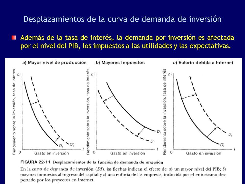 Desplazamientos de la curva de demanda de inversión