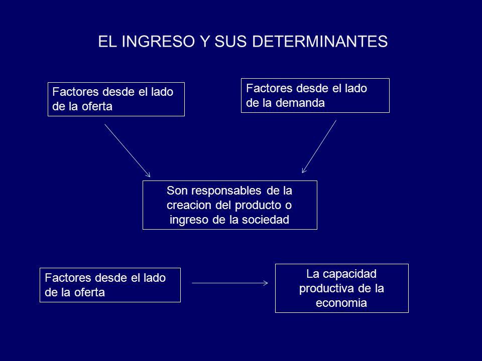 EL INGRESO Y SUS DETERMINANTES