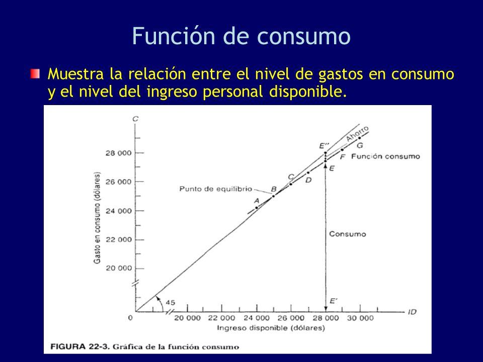 Función de consumo Muestra la relación entre el nivel de gastos en consumo y el nivel del ingreso personal disponible.