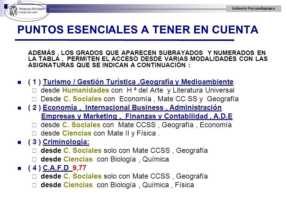 PUNTOS ESENCIALES A TENER EN CUENTA