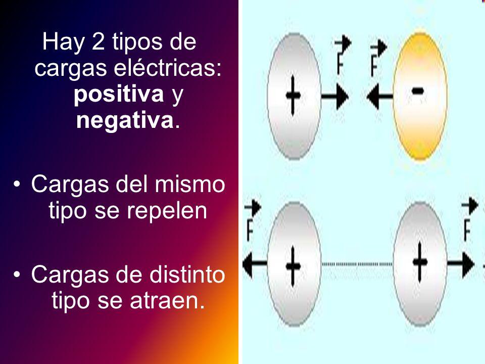 Hay 2 tipos de cargas eléctricas: positiva y negativa.