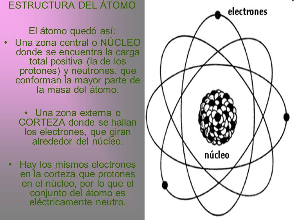 ESTRUCTURA DEL ÁTOMO El átomo quedó así: