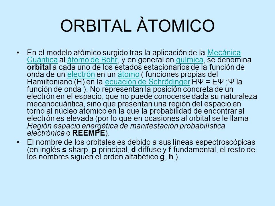 ORBITAL ÀTOMICO