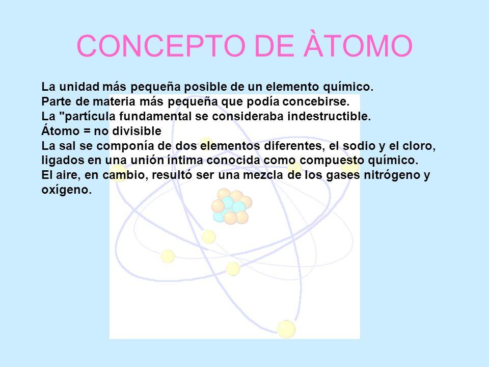 CONCEPTO DE ÀTOMO La unidad más pequeña posible de un elemento químico. Parte de materia más pequeña que podía concebirse.