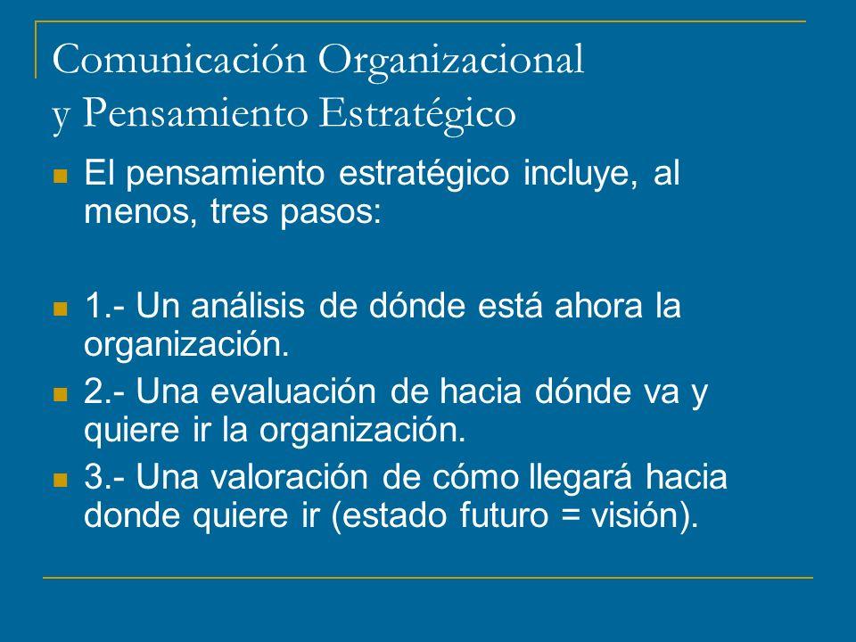 Comunicación Organizacional y Pensamiento Estratégico
