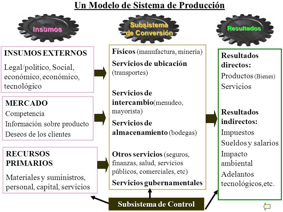 Un Modelo de Sistema de Producción