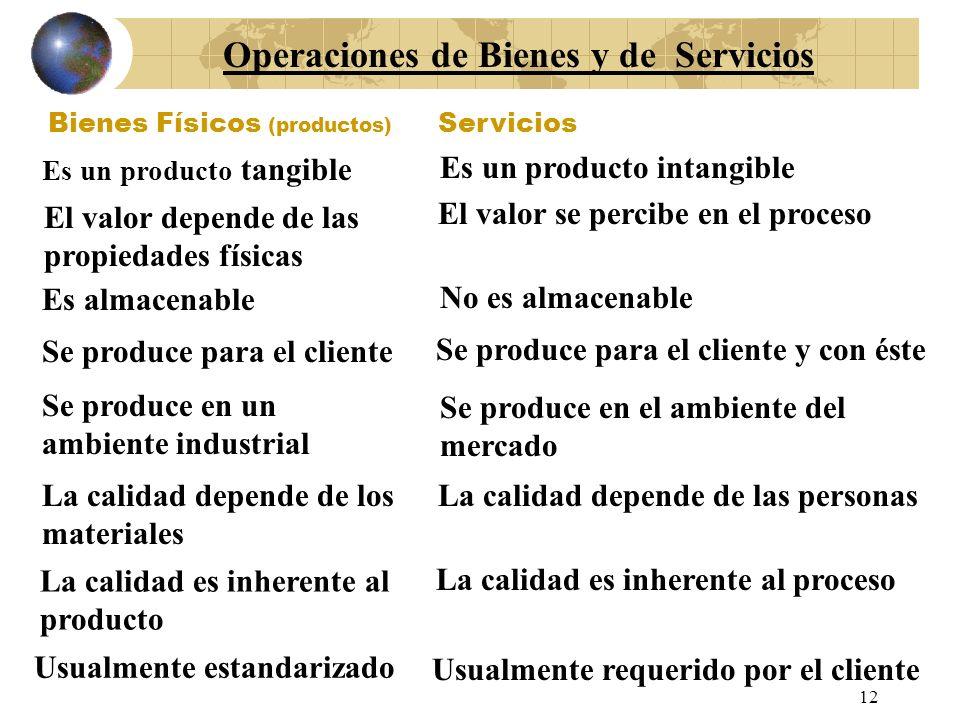Operaciones de Bienes y de Servicios