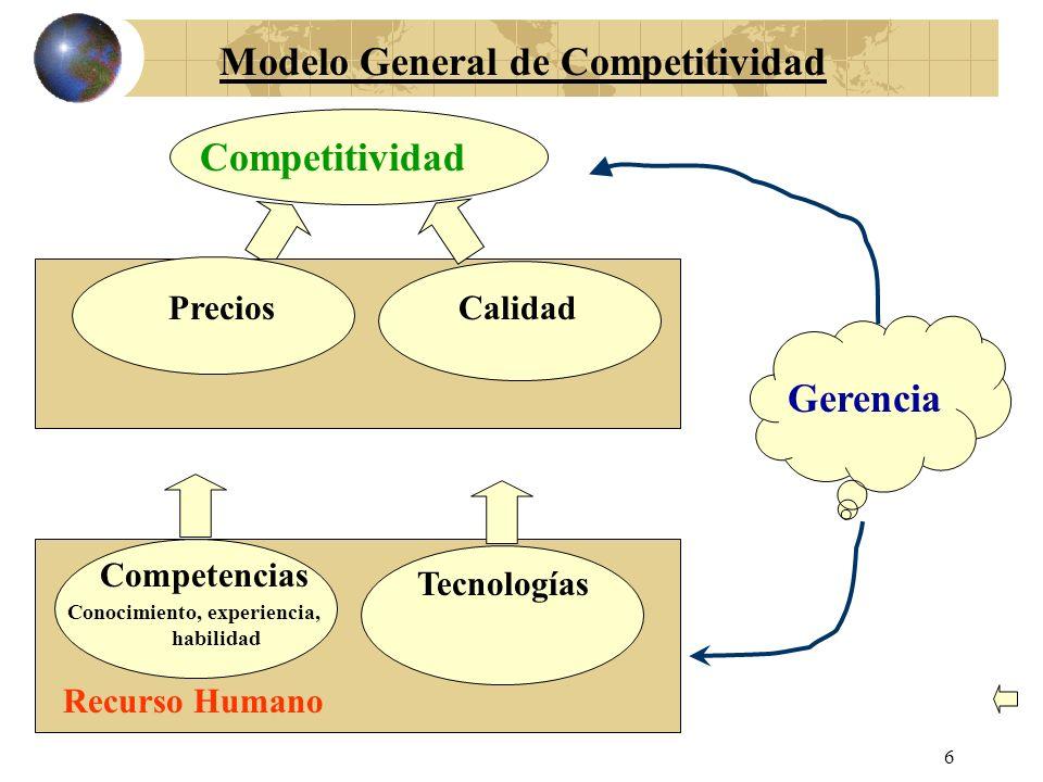 Modelo General de Competitividad