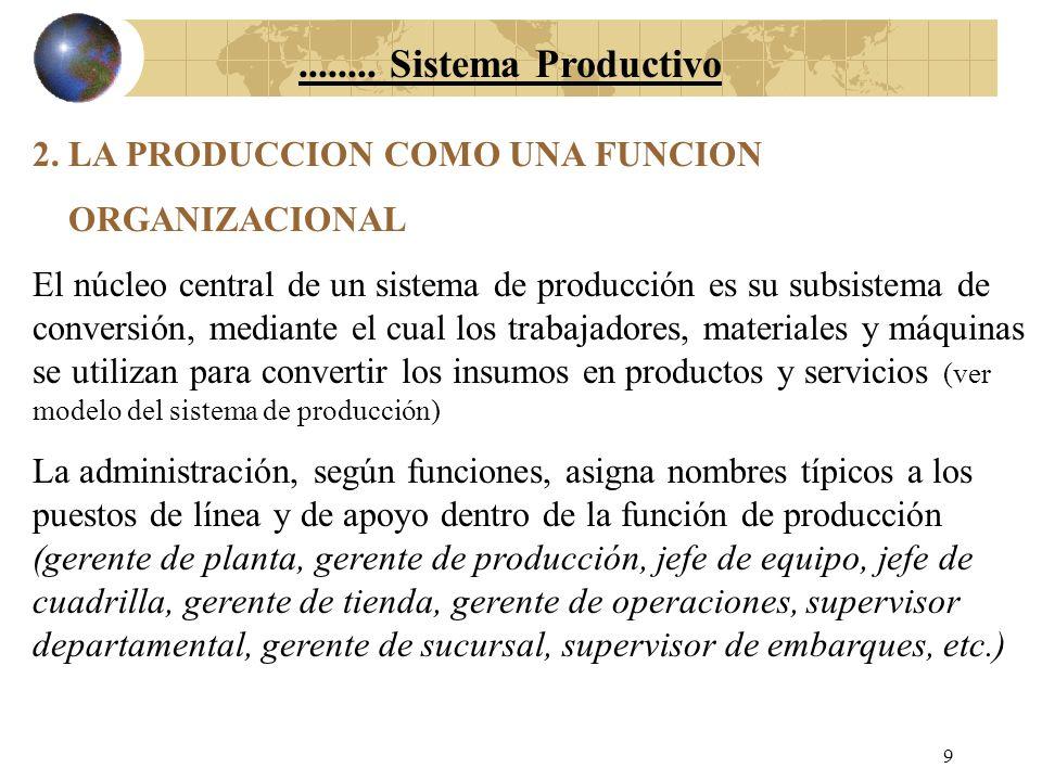 ........ Sistema Productivo 2. LA PRODUCCION COMO UNA FUNCION