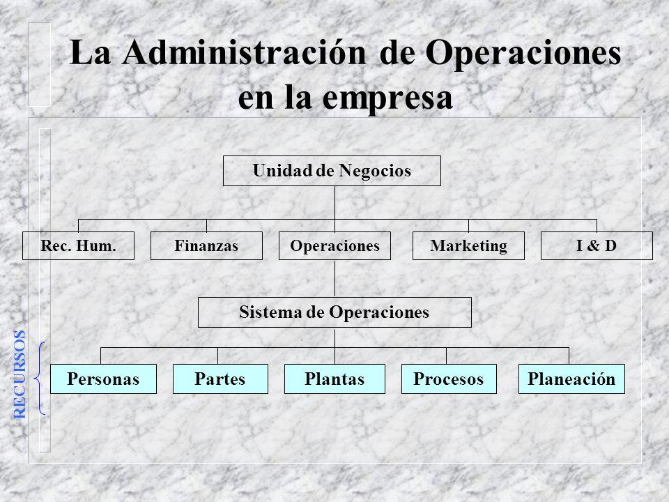 La Administración de Operaciones en la empresa