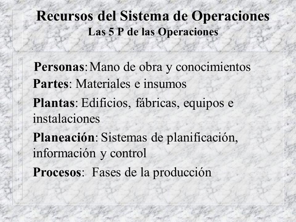 Recursos del Sistema de Operaciones Las 5 P de las Operaciones