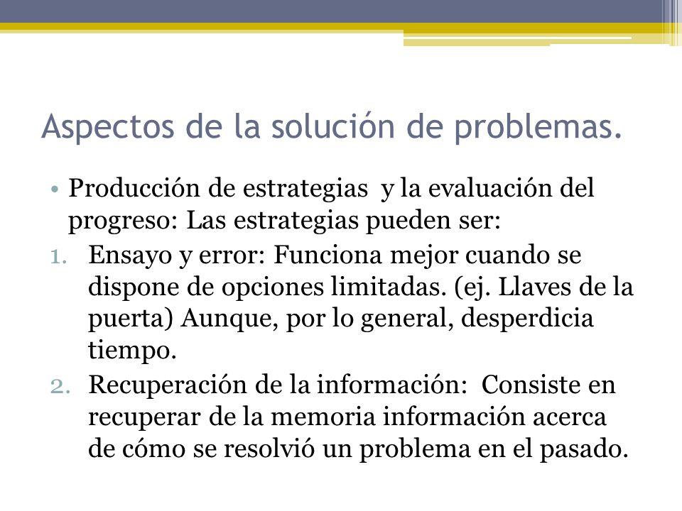 Aspectos de la solución de problemas.