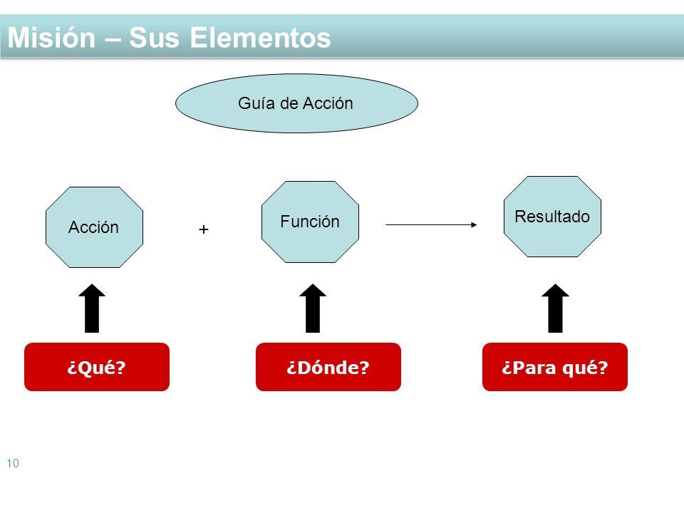 Misión – Sus Elementos + Guía de Acción Resultado Función Acción ¿Qué