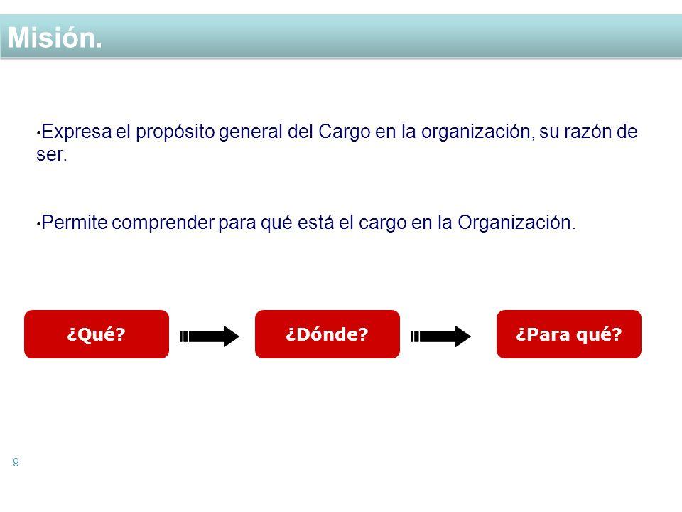 Misión. Expresa el propósito general del Cargo en la organización, su razón de ser. Permite comprender para qué está el cargo en la Organización.