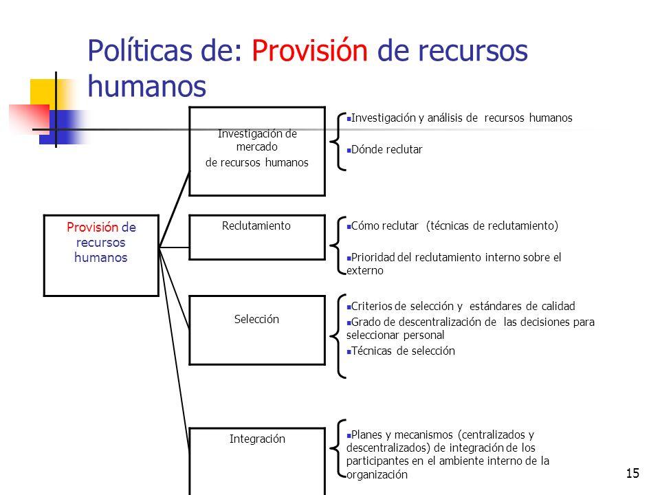 Políticas de: Provisión de recursos humanos