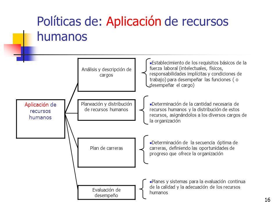 Políticas de: Aplicación de recursos humanos