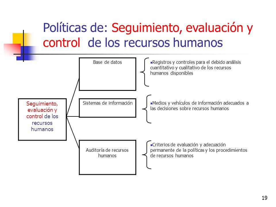 Políticas de: Seguimiento, evaluación y control de los recursos humanos