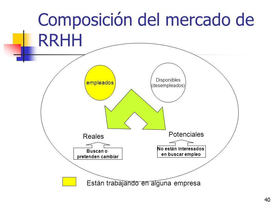 Composición del mercado de RRHH